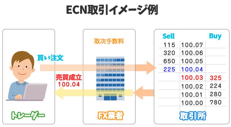 ECN取引の構図