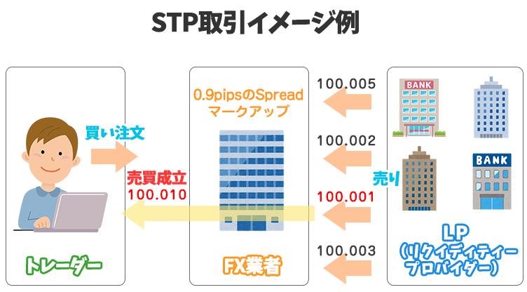 STP取引の構図