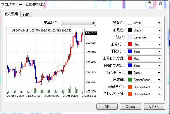 MT4チャートの色変更画面