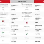 XMの口座タイプの選び方。おすすめのXM口座タイプと比較表