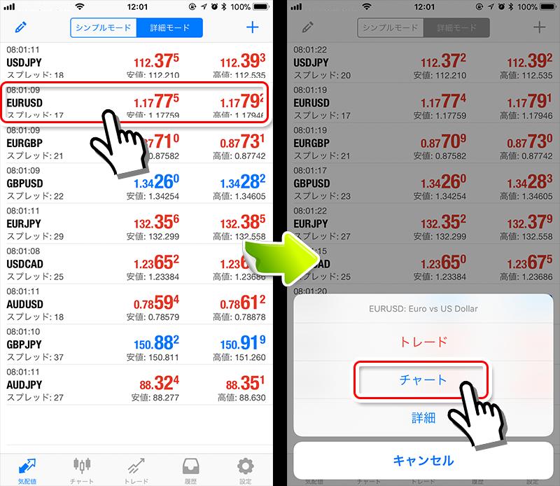 MT4アプリ チャート表示