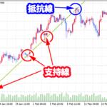 FX トレンドラインの引き方とトレンドラインを利用した取引方法
